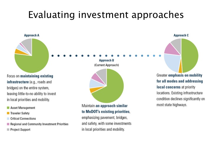 This graphic shows the strategy for evaluating investment approaches at MnDOT.