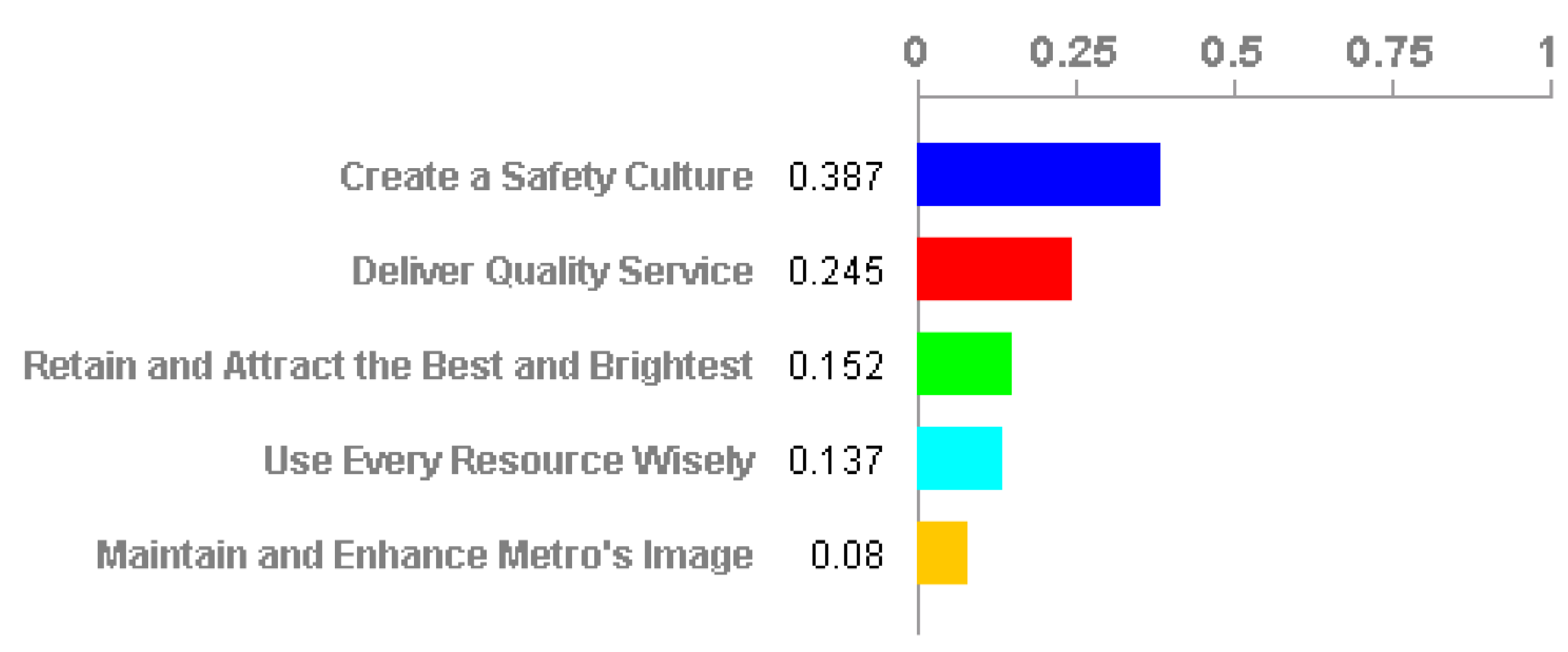 This is a survey from WMATA showing priorities as voted upon by employees.