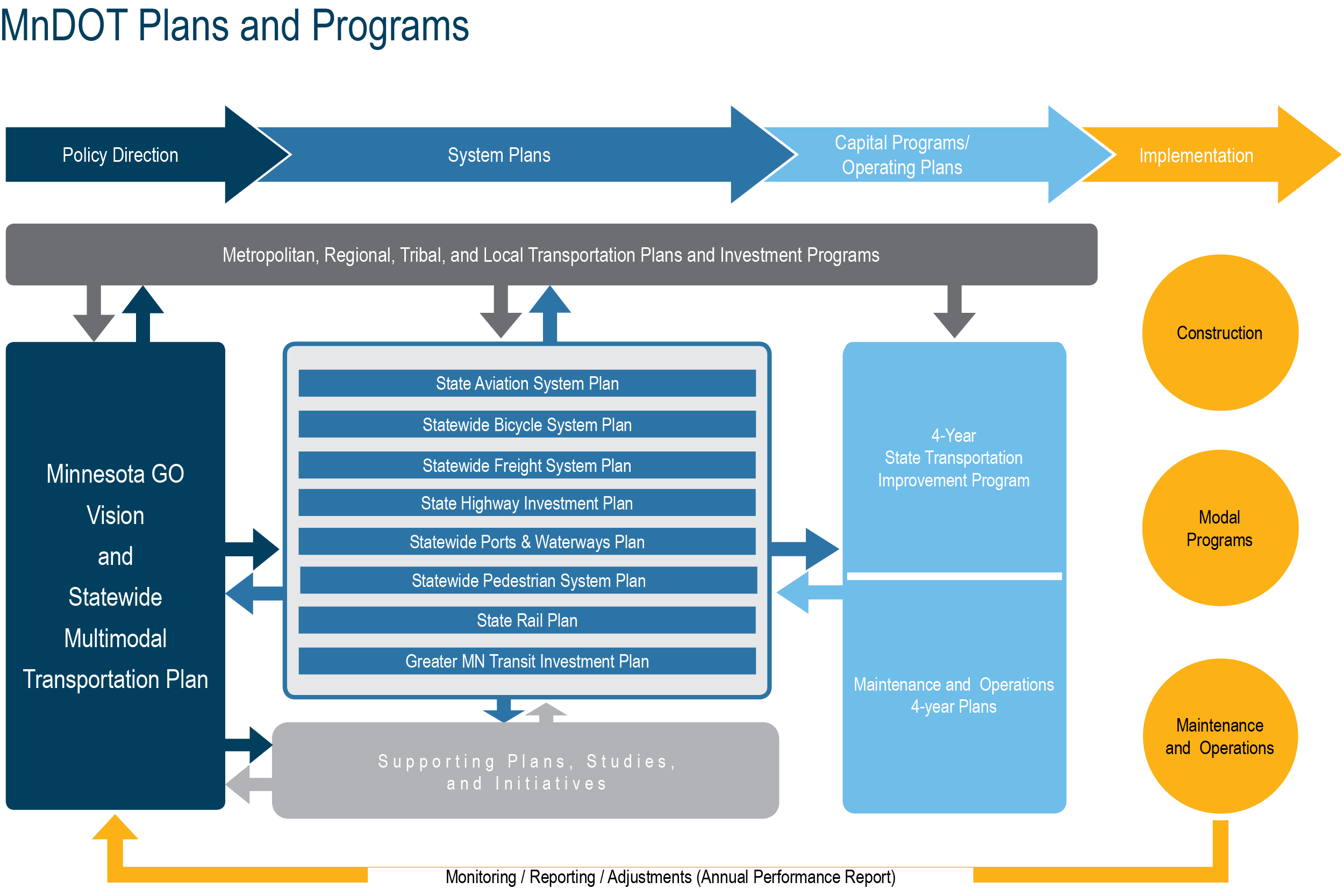 This is a flow chart from MnDOT showing its plans and programs.
