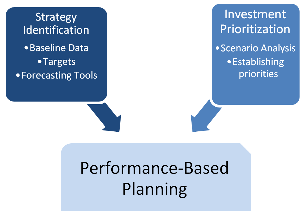 This is an image showing the subcomponents for performance-based planning.