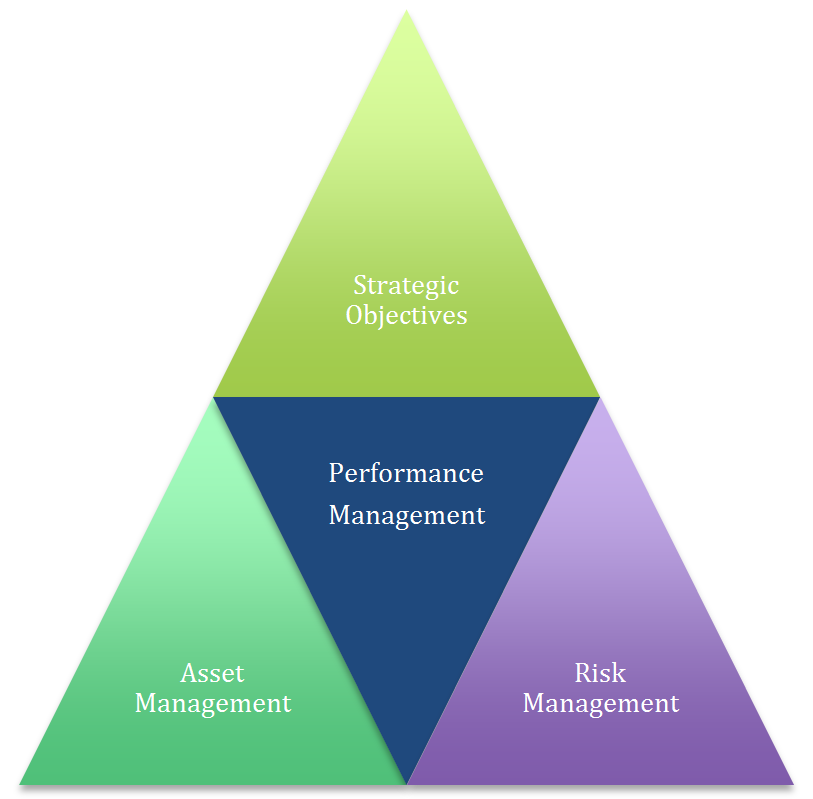 This is a pyramid that shows the relationship between risk management and other management frameworks.