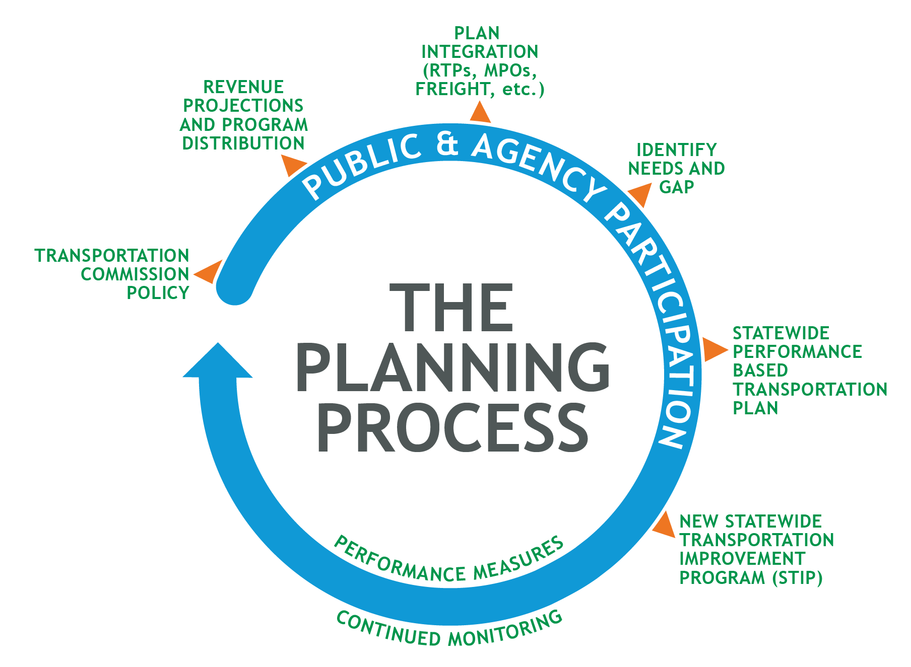 This is a graphic shooing the planning process as a cycle.