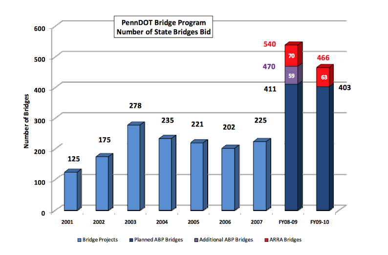 This is a bar graph showing information from the PennDOT Bridge Program
