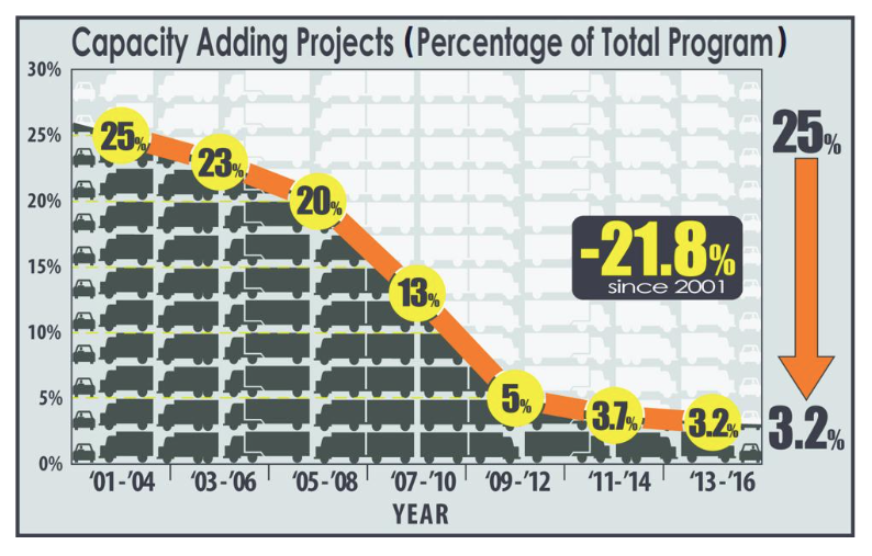 This is a graph from PennDOT regarding their transportation performance report from 2013.
