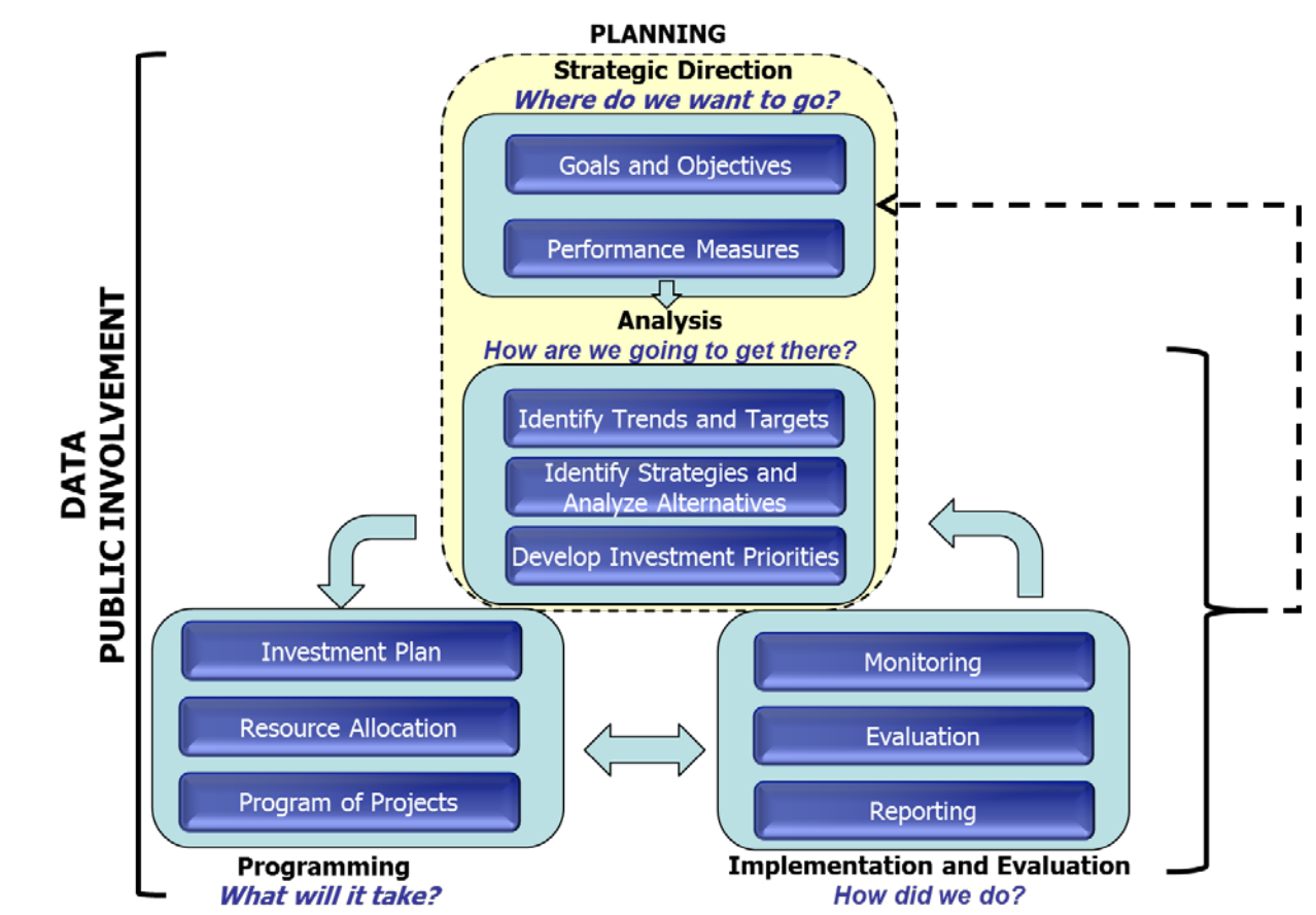 Framework for performance-based planning and programming, showing data and public involvement as overarching elements. Planning involves goals and objectives and performance measures that feed into analysis that includes targets, strategies, and development of investment priorities. Programming involves using the investment plan to allocate reources. Implementation and evaluation involves monitoring, evaluation, and reporting.