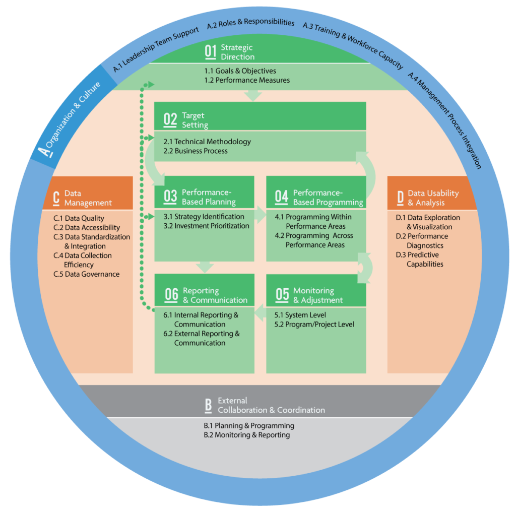 The TPM Framework showing the ten TPM components and their corresponding subcomponents. Ten components: 01 Strategic Direction, 02 Target Setting, 03 Performance-Based Planning, 04 Performance-Based Programming, 05 Monitoring and Adjustment, 06 Reporting and Communication, A Organization and Culture, B External Collaboration and Coordination, C Data Management, and D Data Usability and Analysis.