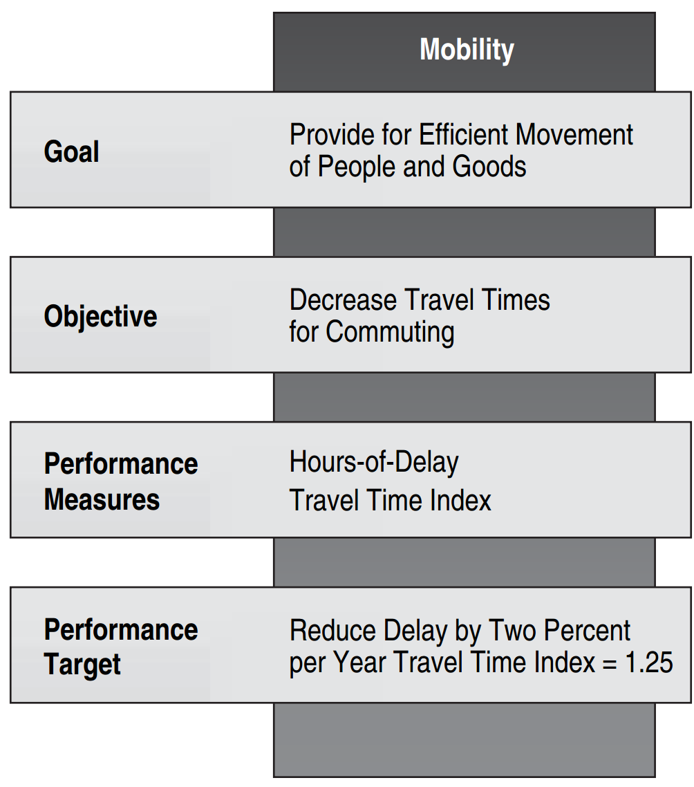 Logic map for performance measure development. Begins with inputs (agency staff, equipment, facilities, funding, etc.), then moves to activities (maintenance, construction, planning, operations, etc.). Performance measures are either output measures (miles of pavement resurfaced) or outcome measures (percent of pavement in good condition).