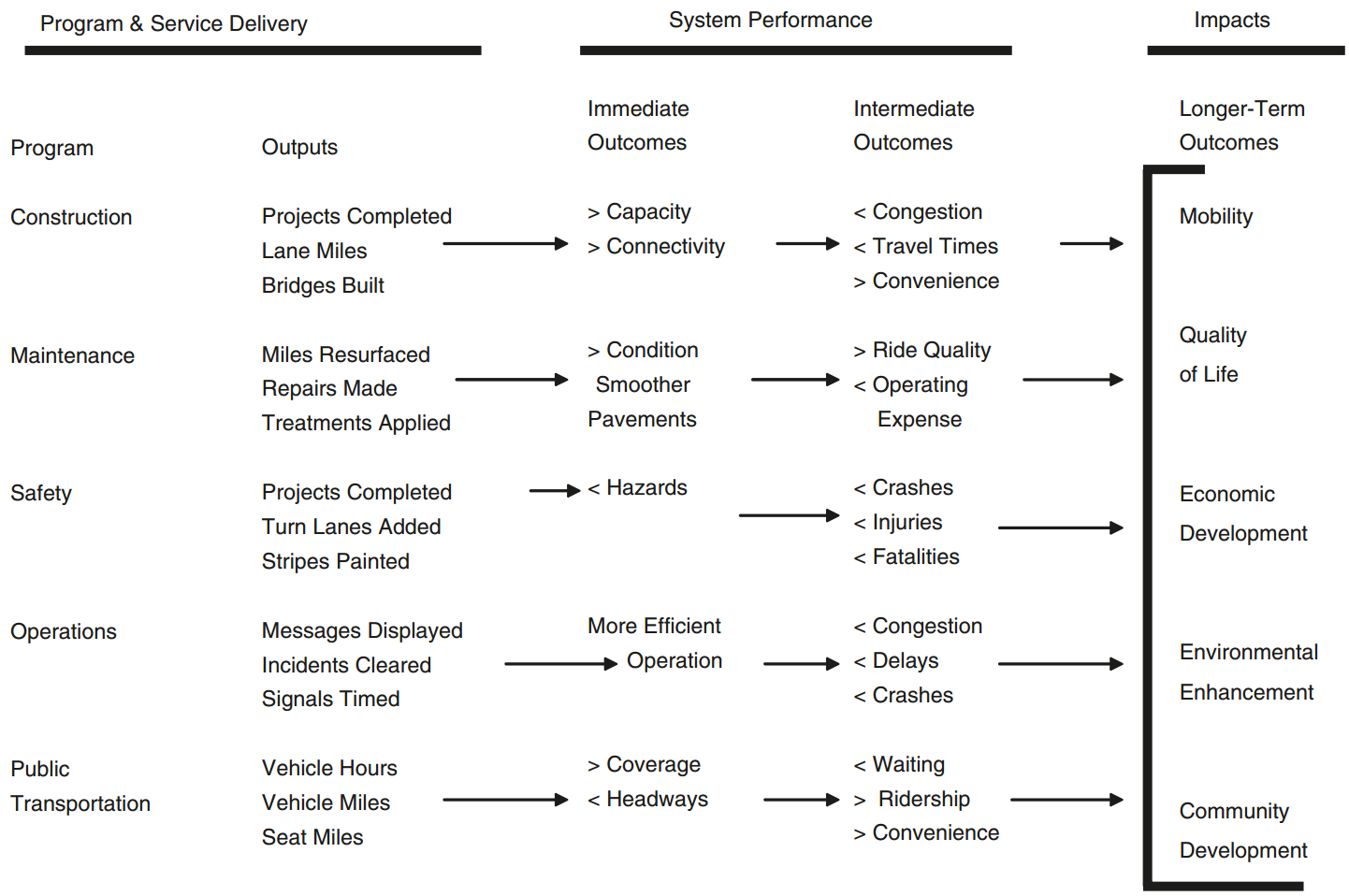 Example logic map showing ways in which program and service delivery leads to system performance, which then has impacts on longer-term outcomes of mobility, quality of life, economic development, environmental enhancement, and community development.