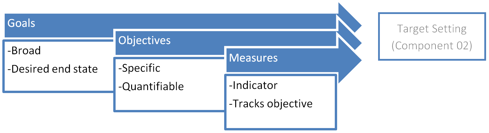 Formation of goals and objectives progresses from goals, which are broad and describe a desired end state, to objectives, which are specific and quantifiable, to measures, which are indicators that track objectives. These lead to target setting (Component 02).