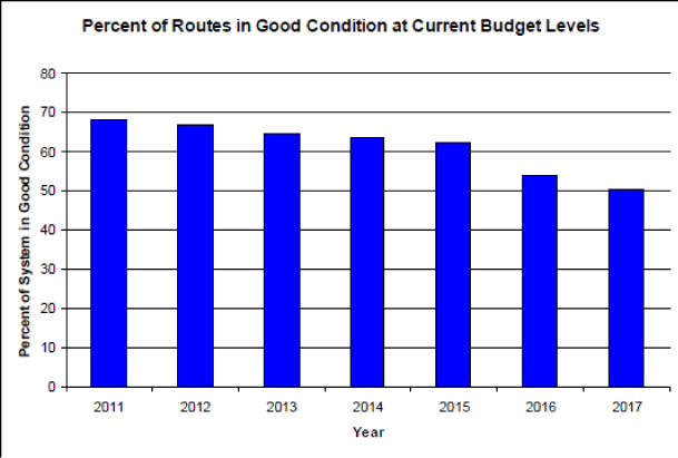 Percent of routes in good condition at current budget levels, annually from 2011 through 2017. Percent of system in good condition expected to continually decline over time, from near 70% to 50% by 2017.