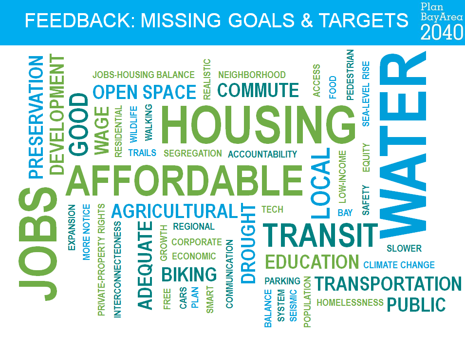 Word cloud titled Feedback: Missing Goals and Targets, Plan Bay Area 2040. Largest items are housing, affordable, jobs, water, transit.