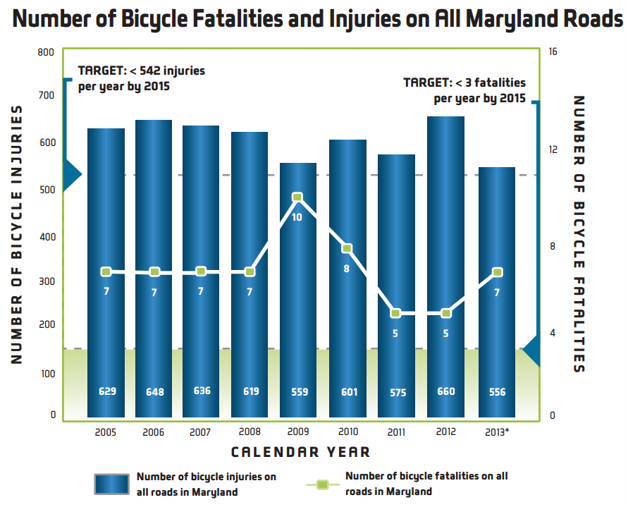 Graph showing number of bicycle fatalities and injuries on all Maryland roads for years 2005 through 2013. Injuries are consistently above target level of 542 injuries per year by 2015 and fatalities are above target level of 3 fatalities per year.