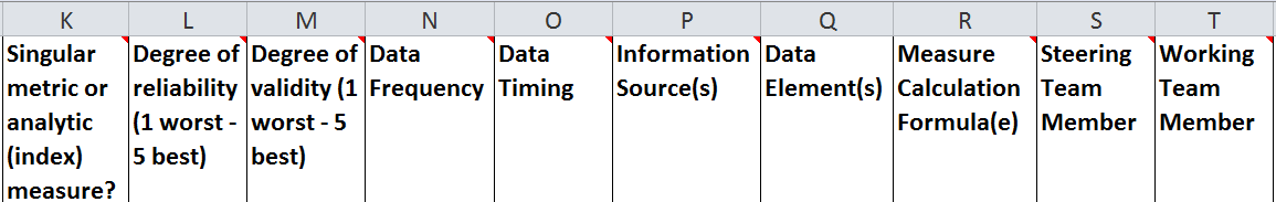 Excerpt of evaluation spreadsheet referenced in example, with the following criteria: singular metric or analytic (index) measure?, degree of reliability, degree of validity, data frequency, data timing, information sources, data elements, measure calculation formula, steering team member.