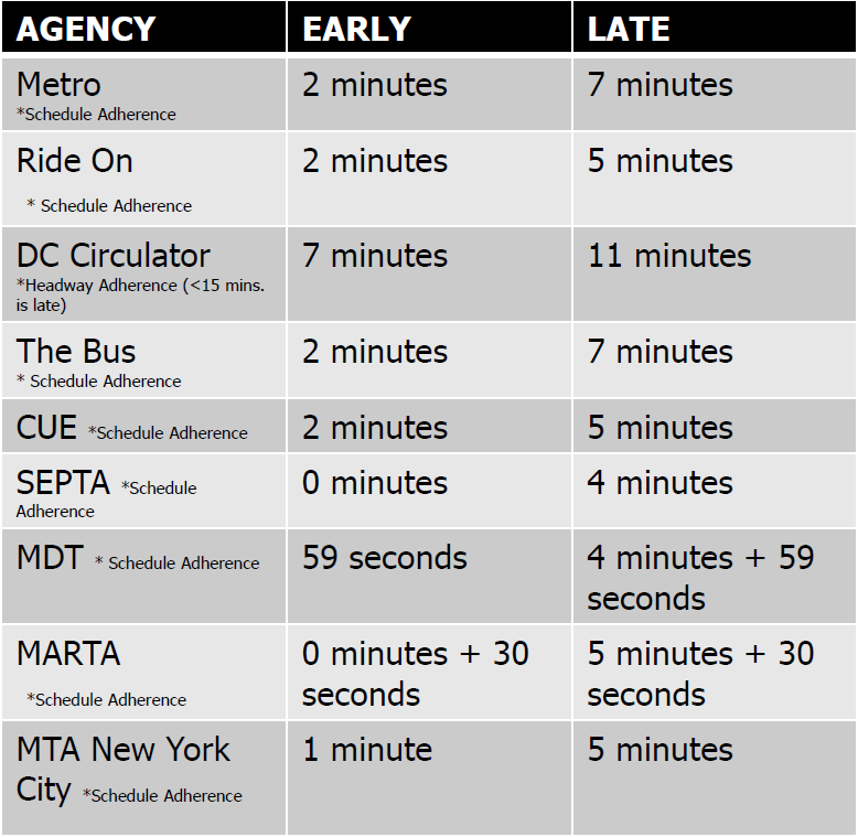 Table showing agency early and late thresholds for on time performance measurement. Early thresholds vary from 20 seconds to 7 minutes, and late thresholds vary from 4 minutes to 11 minutes.