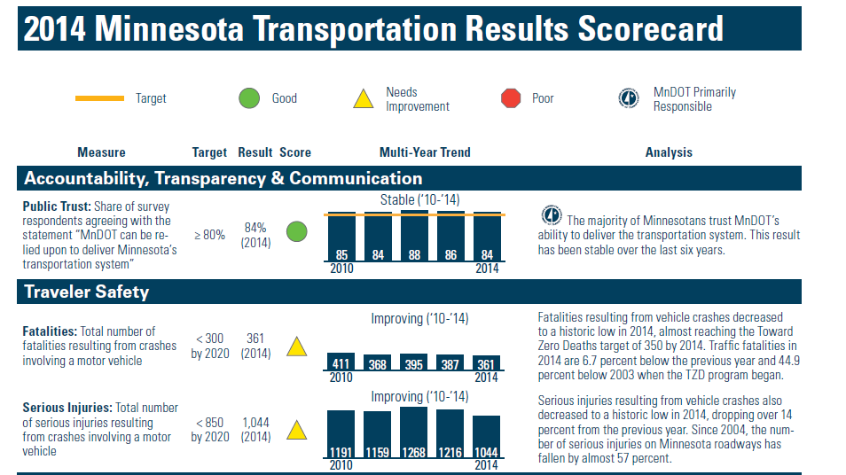 Minnesota Transportation Results Scorecard for 2014. Minnesota scored in the good category for public trust, with 84% trusting MnDOT's ability to deliver the transportation system. MN needs improvements in reducing fatalities from 361 to less than 300 and reducing serious injuries from 1,044 to less than 850 in order to meet their goals for 2020.