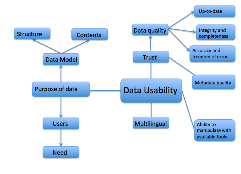 Relationship chart centered on Data Usability. First level: trust, purpose of data, multilingual, ability to manipualte with available tools. First level for trust: Data quality and metadata quality. First level for data quality: up to date, integrity and completeness, accuracy and freedom of error. First level for purpose of data: data model, users. First level for data model: structure, contents. First level for users: need.
