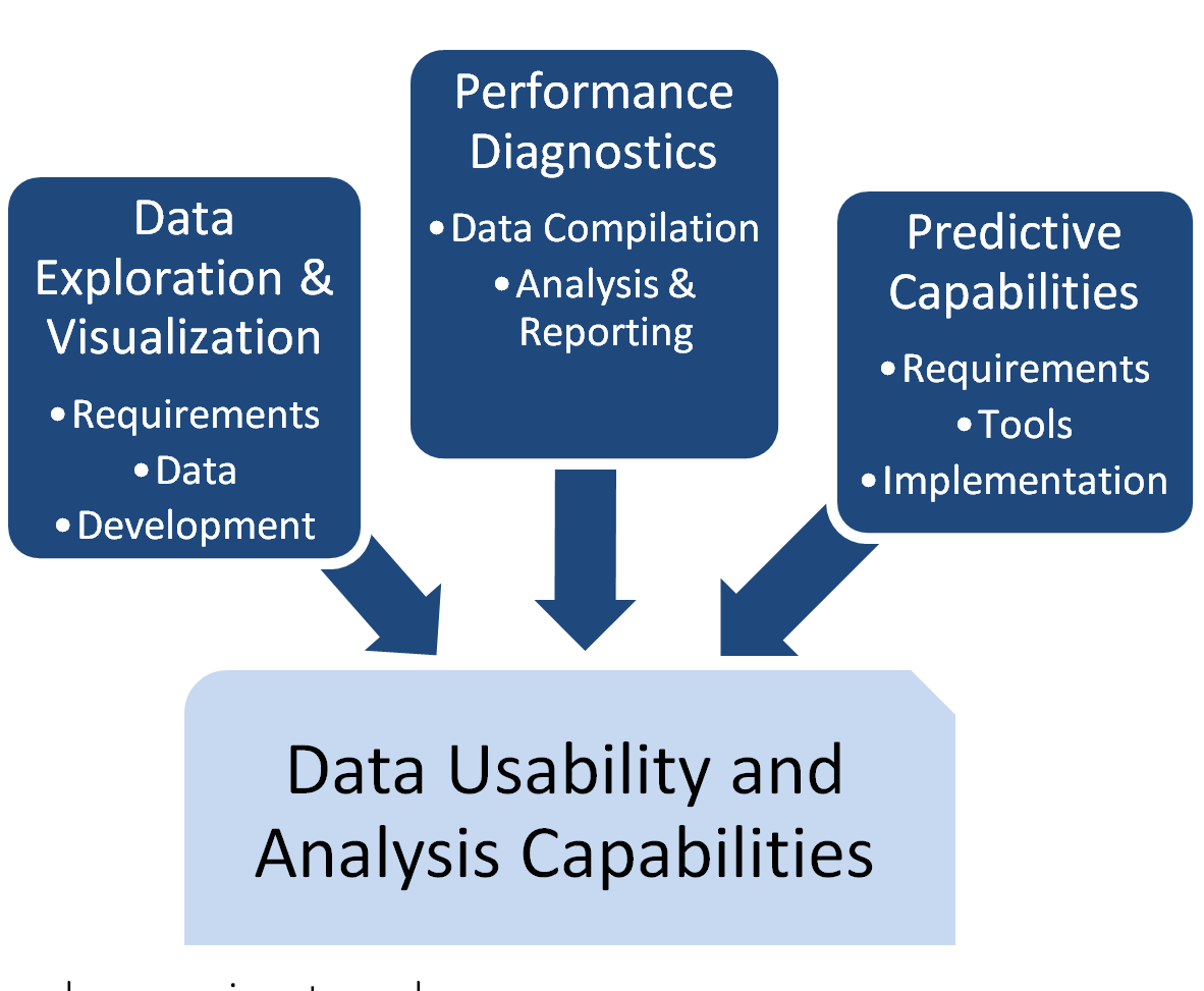 Data usability and analysis capabilities component with subcomponents: Data Exploration and Visualization (requirements, data, development), Performance Diagnostics (data compilation, analysis and reporting), and Predictive Capabilities (requirements, tools, implementation).