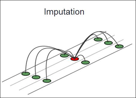 Imputation. Representation of methodology for filling in missing values based on context of data surrounding the missing item.