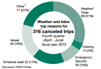 Weather and tides top reasons for 316 canceled trips, fourth quarter (April to June), fiscal year 2015. Weather and tides 31%. Crewing 4%. Emergency/security 10%. Schedule reset 17%. Vessel 18%. Other 22%.