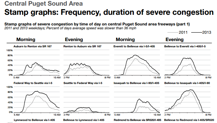 Central Puget Sound area. Stamp graphs: frequency, duration of severe congestion. Stamp graphs of severe congestion by time of day on central Puget Sound area freeways. 2011 and 2013 weekdays; percent of days average speed was slower than 36 mph. Graphs shown for morning and evening for 4 commutes.