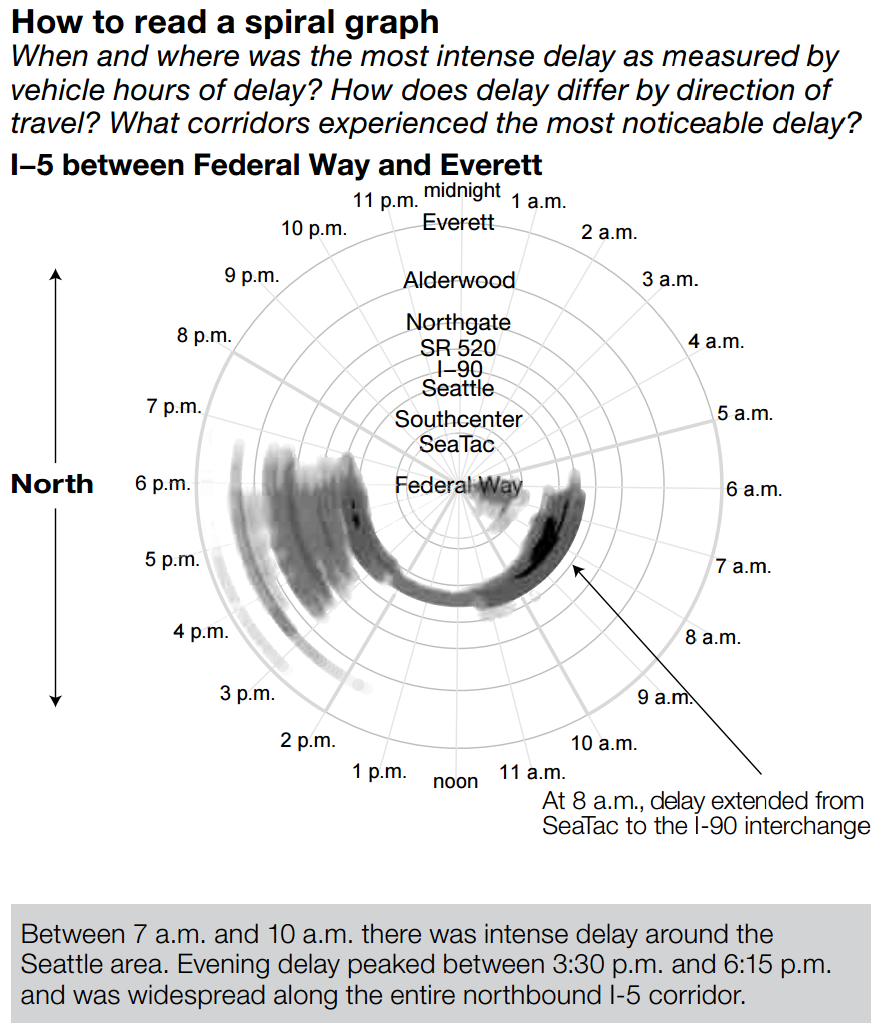 Spiral graph showing when and where the most intense delay occurred, as measured by vehicle hours of delay. Between 7 am and 10 am, there was intense delay around the Seattle area. Evening delay peaked between 3:30 pm and 6:15 pm and was widespread along the entire northbound I-5 corridor.