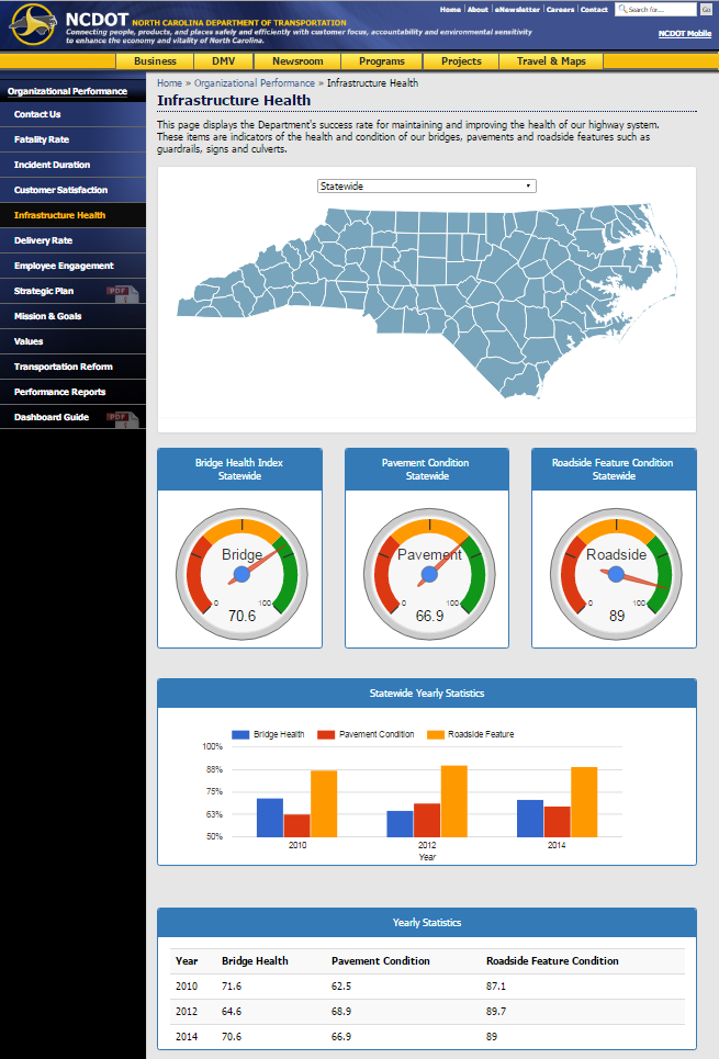 A screenshot of North Carolina's infrastructure health dashboard that is available for public consumption. It shows bridge health, pavement condition, and roadside feature condition in both present and over previous years.