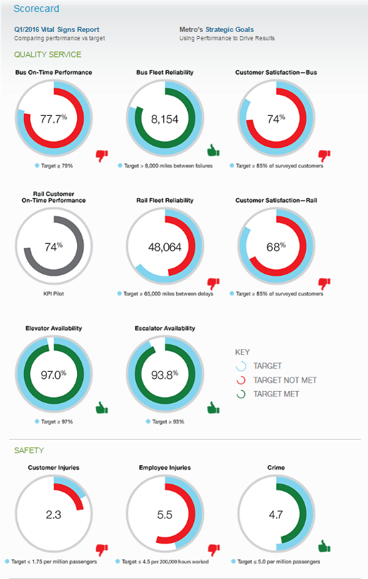 A screenshot of WMATA's scorecard dashboard. This shows performance on various metrics of quality service and safety as well as how performance relates to targets.