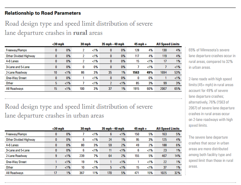 Relationship to road parameters. Road design type and speed limit distribution of severe lane departure crashes in rural areas and in urban areas. Tables show number of crashes by road type and speed. 65% of Minnesota's severe lane departure crashes occur in rural areas, compared to 32% in urban areas. 2-lane roads with high speed limits (45+) in rural areas account for 49% of severe lane departure crashes; alternatively 76% (1563 of 2067) of severe lane departure crashes in rural areas occur on 2-lane roadways with high speed limits. Crashes in urban areas are more distributed among both facility type and speed limit than those in rural areas.