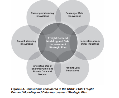 Figure 2.1 Innovations considered in the SHRP 2 C20 Freight Demand Modeling and Data Improvement Strategic Plan. Innovations considered: passenger data, from other industries, freight data, use of existing public and private data and models, freight modeling, passenger modeling.