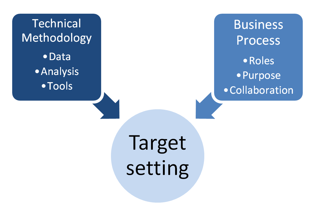 Target setting component with subcomponents: Technical Methodology (data, analysis, tools), Business Process (roles, purpose, collaboration).