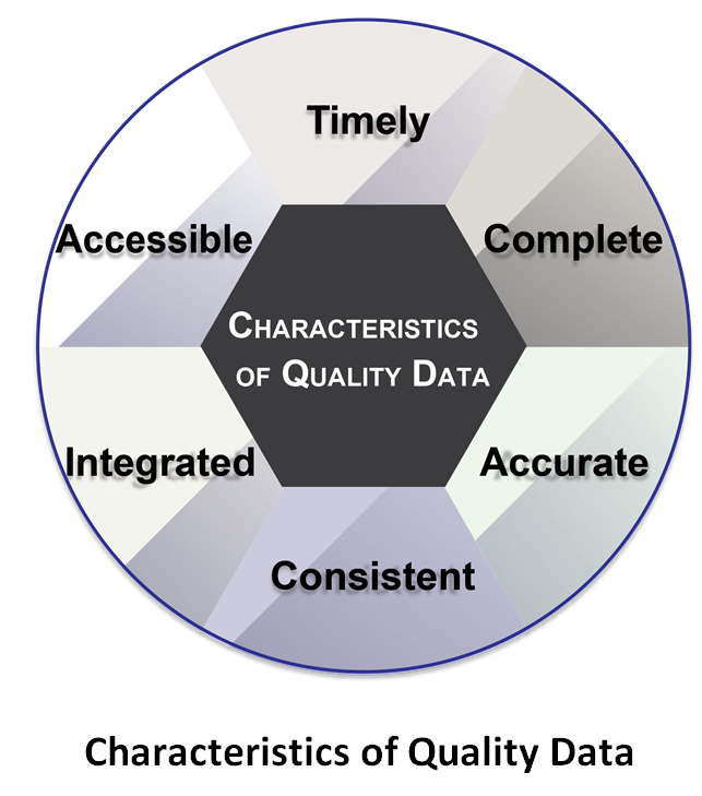 Characteristics of data quality: timely, complete, accurate, consistent, integrated, accessible.