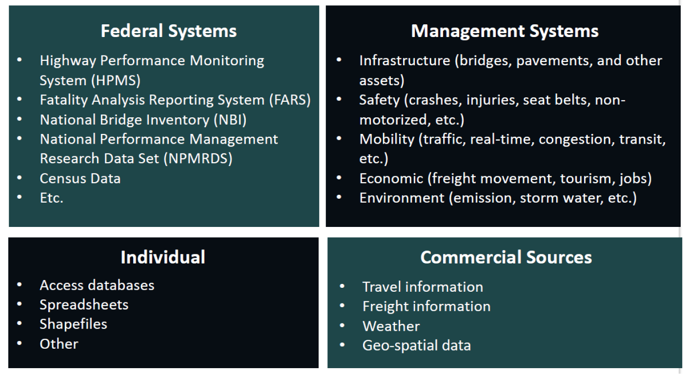 Federal Systems: Highway Performance Monitoring System, Fatality Analysis Reporting System, National Bridge Inventory, National Performance Management Research Data Set, Census data, etc. Management Systems: infrastructure, safety, mobility, economic, environment. Individual: access databases spreadsheets, shapefiles, other. Commercial sources: travel information, freight information, weather, geospatial data.