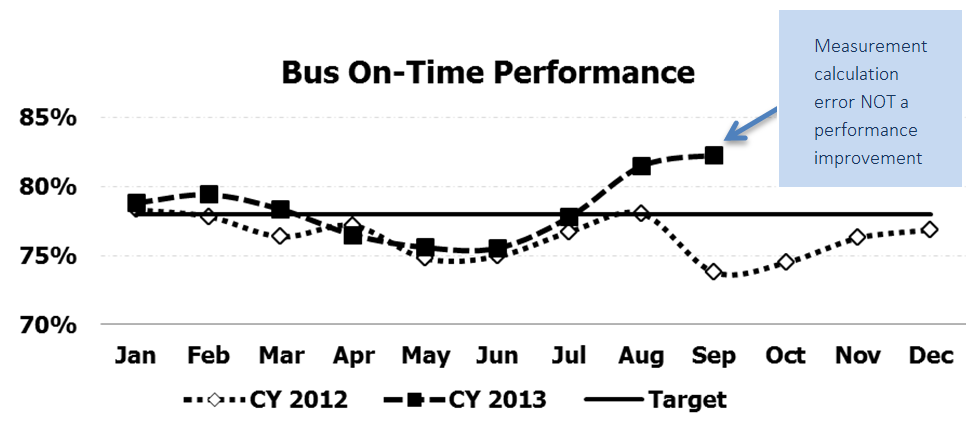 Bus on time performance by month for calendar year 2012 and 2013. 2013 trend line particularly high in August and September, but because of a measurement calculation error, not because of improved performance.