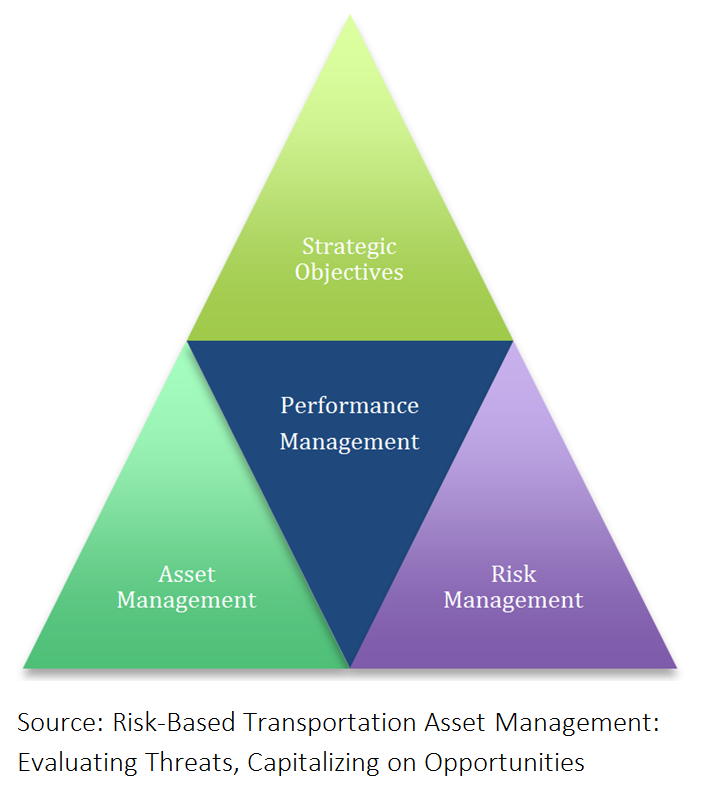 Triangle with four individual triangles within, each reading one of the following: strategic objectives (top), performance management (center), asset management (left), risk management (right). Source: Risk-Based Transportation Asset Management: Evaluating Threats, Capitalizing on Opportunities.