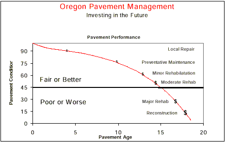 Oregon Pavement Management. Declining pavement condition over pavement age. Curve shows increasing cost required to return pavement to acceptable condition as maintenance is deferred.
