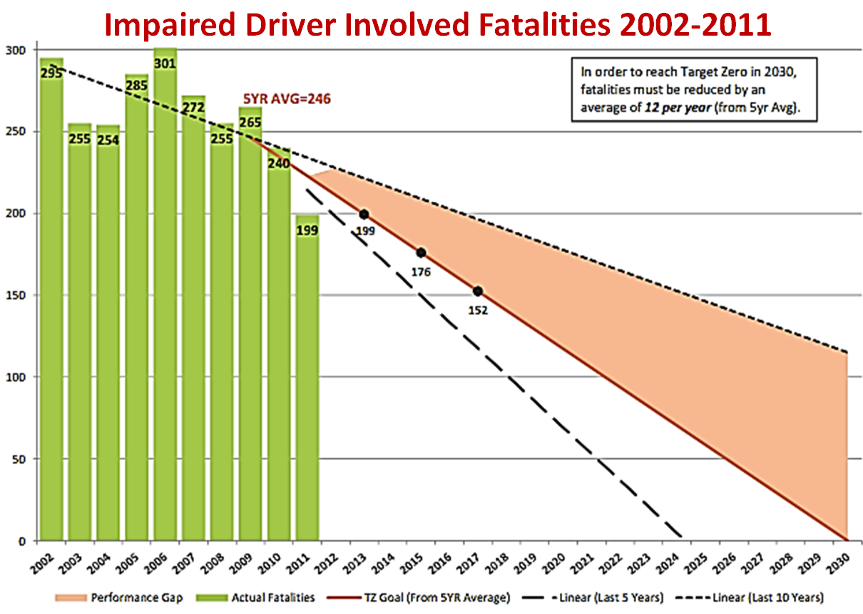 Impaired driver involved fatalities 2002-2011. In order to reach target zero in 2030, fatalities must be reduced by an average of 12 per year (from 5 year average).