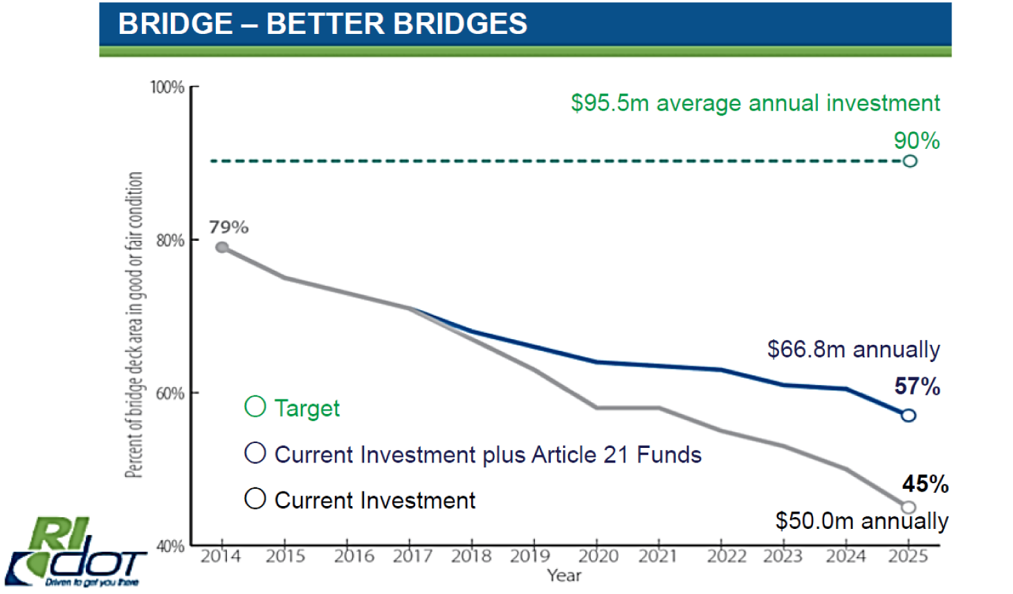 Bridge - better roads. Target is 90 percent of bridge deck in good or fair condition, which requires $95.5 million average annual investment. Current investment plus Article 21 Funds is $66.8 million annually (giving 57% good or fair condition), and current levels are $50 million annually (giving 45% good or fair condition).