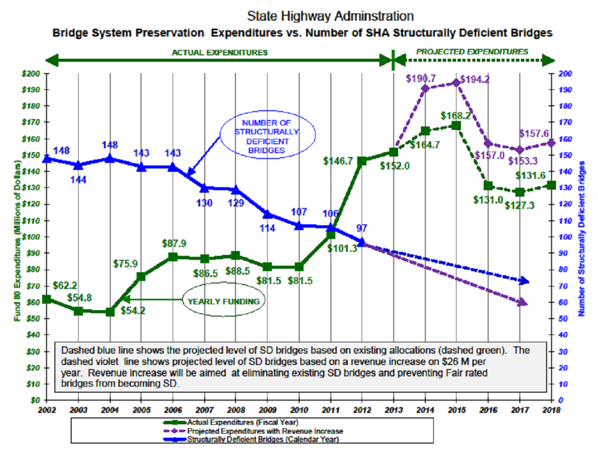 State Highway Administration bridge system preservation expenditures v. number of SHA structurally deficient bridges.