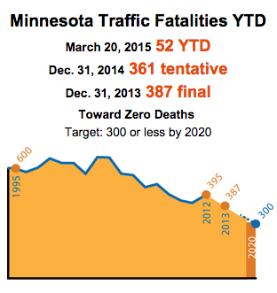 Minnesota traffic fatalities YTD. March 20, 2015: 52 YTD. December 31, 2014: 361 tentative. December 31, 2013: 387 final. Toward Zero Deaths. Target: 300 or less by 2020.