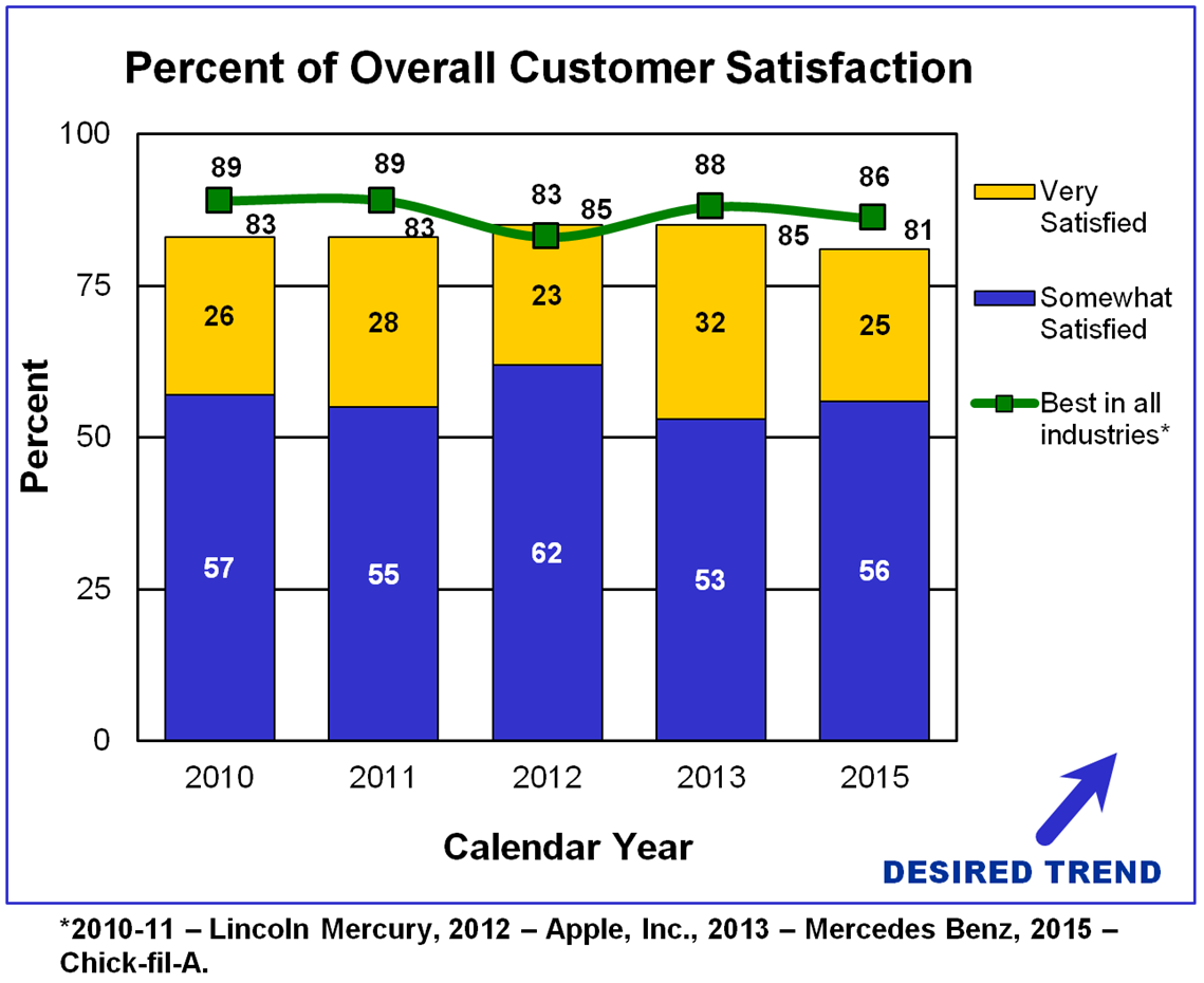 Percent of overall customer satisfaction for calendar years 2010 through 2015. Desired trend: to increase. Somewhat and very satisfied 81% to 85% for agency. Compared to major companies such as Lincoln Mercury, Apple, Mercedes-Benz, and Chick-fil-A: 83% to 89%.