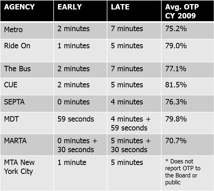 Table showing early and late thresholds for on time performance by agency. Early thresholds vary from 30 seconds to 2 minutes and late thresholds vary from 4 minutes to 11 minutes. OTP ranges from 70.7% t 81.5%.