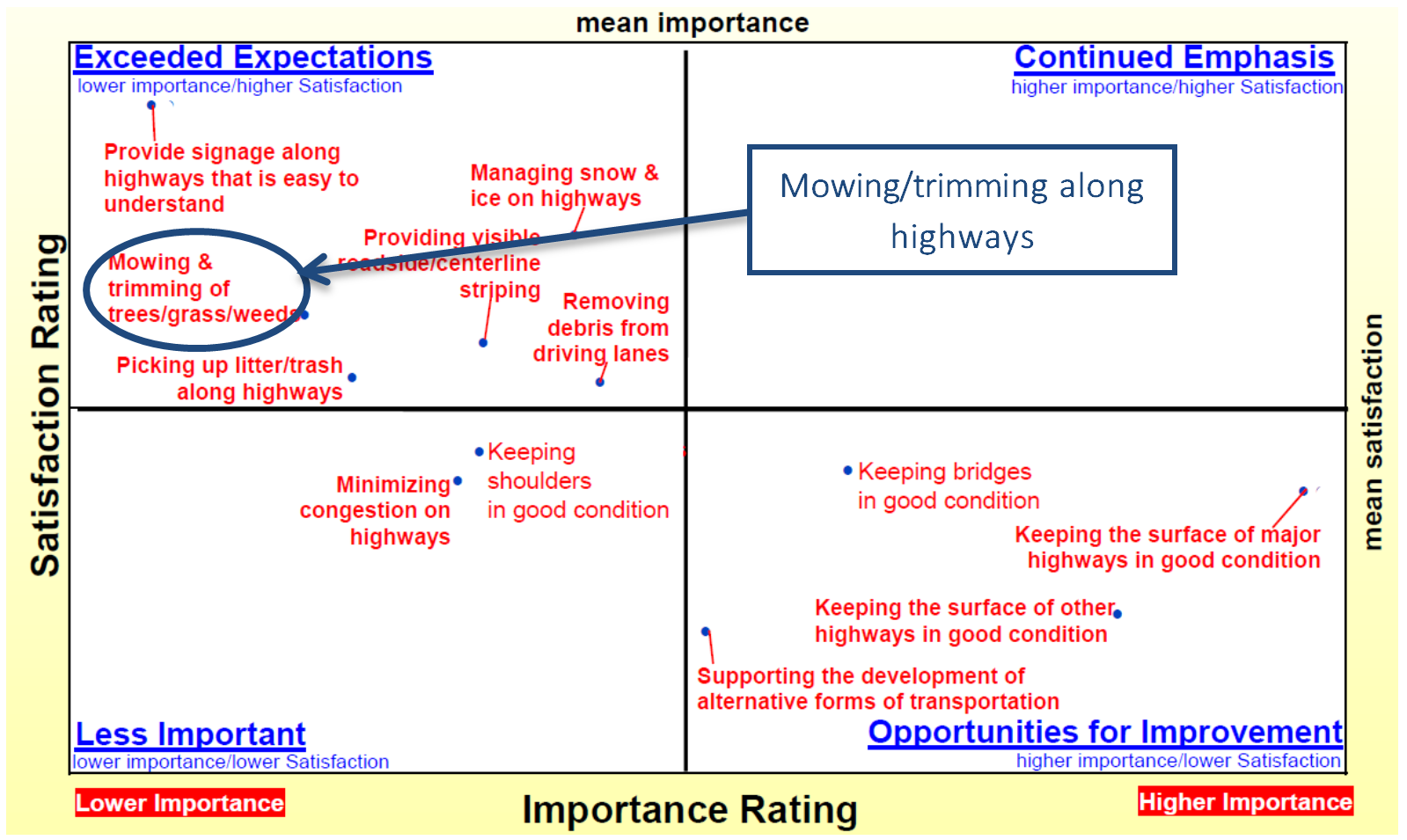 Four quadrant chart with satisfaction rating on y axis and importance rating on x axis. Higher satisfaction and importance in upper right corner. Mowing/trimming along highways relatively high satisfaction, but very low importance.