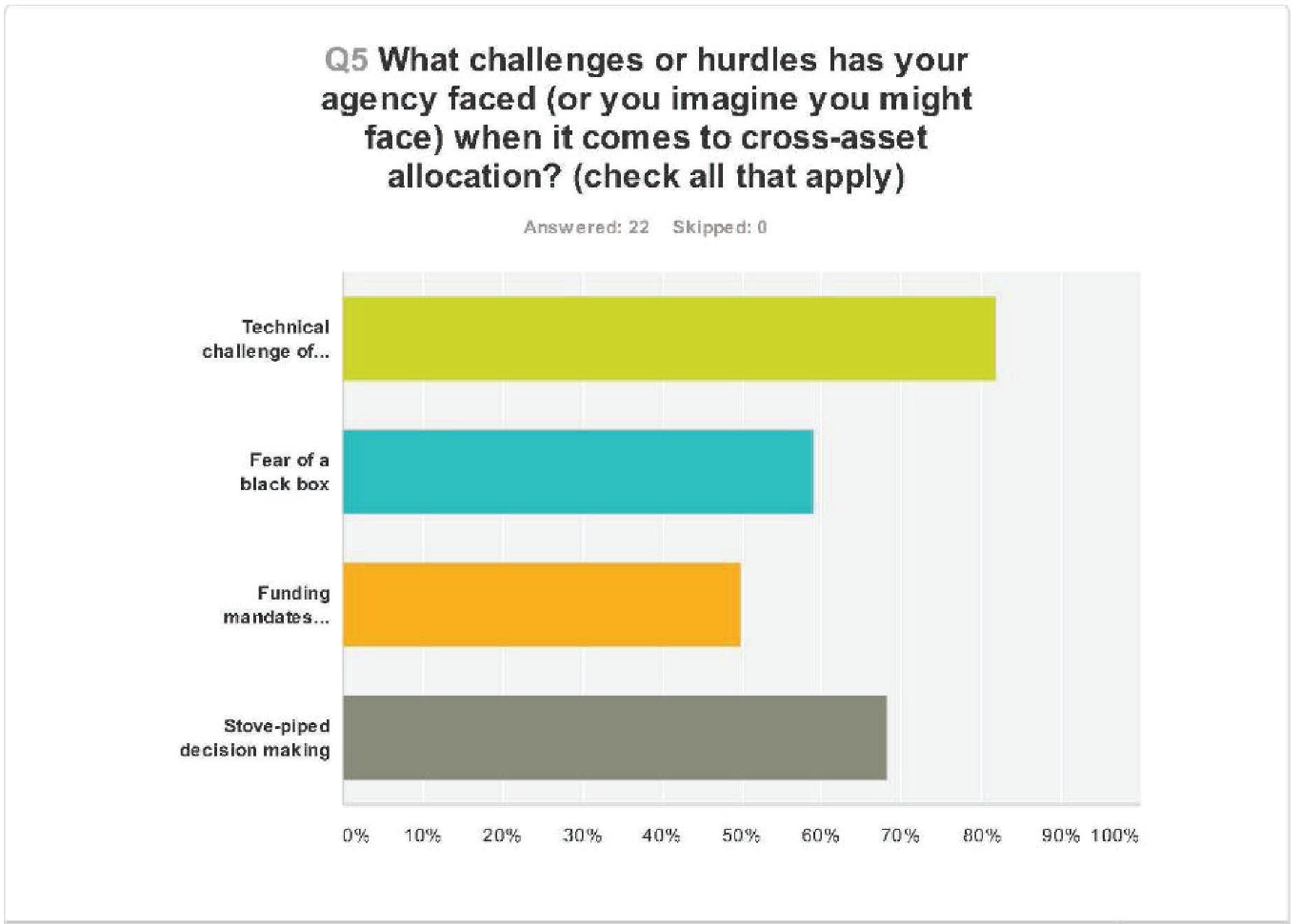 Question 5: what challenges or hurdles has your agency faced (or you imagine might face) when it comes to cross-asset allocation? Check all that apply. 80% responded technical challenge, 60% responded fear of a black box, 50% responded funding mandates, and almost 70% responded stove-piped decision-making.