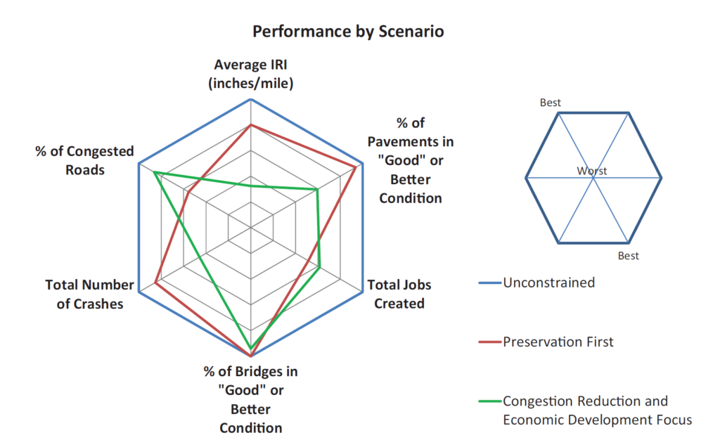 Radar chart showing effect of various investment strategies. With an unconstrained budget, all performance will be at desired levels (congested roads, average IRI, jobs created, % bridges/pavement in good condition, number of crashes). However, with limited budgets, performance must lag in certain areas to ensure other areas are maintained at desired levels. Under preservation first approach, bridges and pavement are in good condition, while congestion may increase. With congestion reduction focus, congestion declines, but crashes may increase and average IRI may decline.