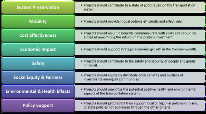 MassDOT's project selection criteria. Describes how MassDOT considers system preservation, mobility, cost effectiveness, economic impact, safety, social equity and fairness, environmental and health effects, and policy support when making selections.