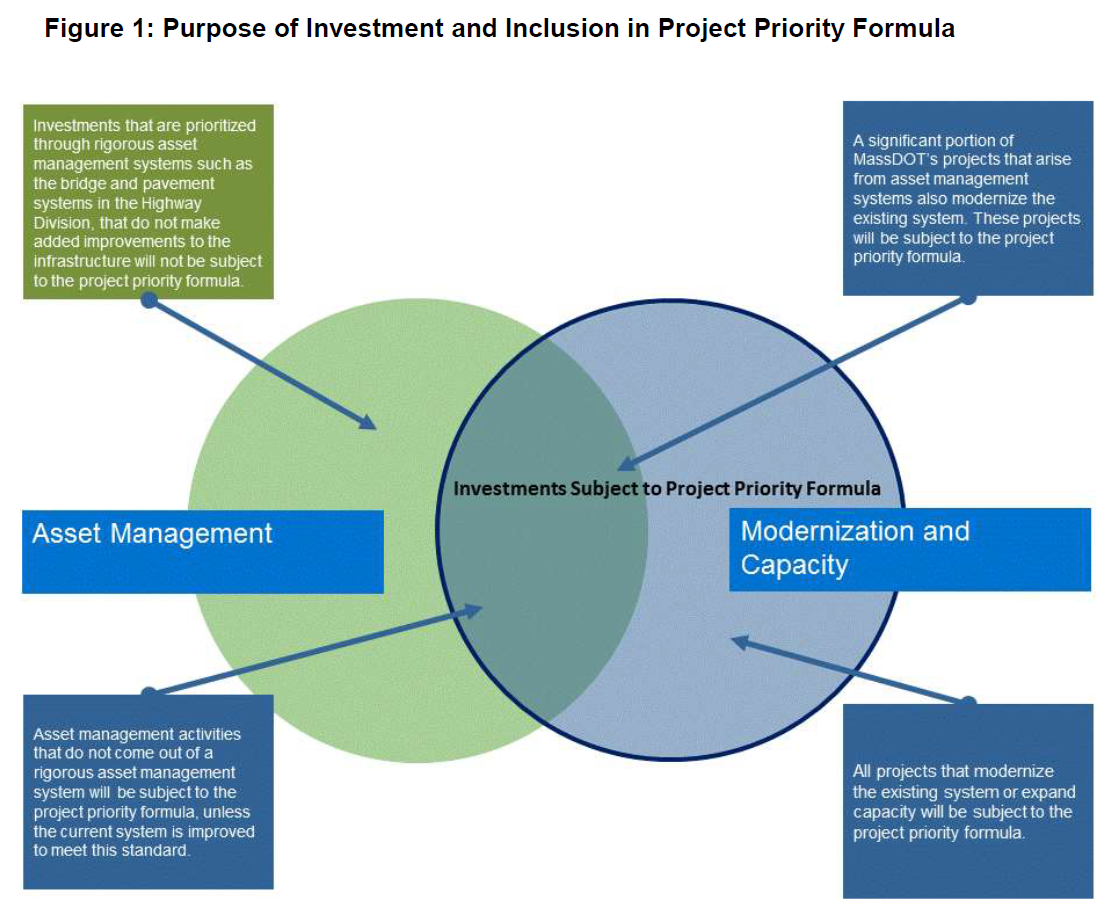 Venn diagram with asset management on the left and modernization and capacity on the right. Only projects in the modernization and capacity category are subject to project priority formula. Projects prioritized through rigorous asset management systems are not subject to formula. All other projects are subject to formula.