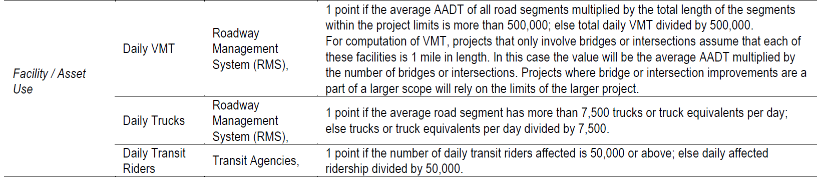 Table showing Facility/Asset Use criteria: Daily VMT, Daily Trucks, and Daily Transit Riders. Each uses the Roadway Management System (RMS) with the exception of ridership, which is reported by transit agencies.