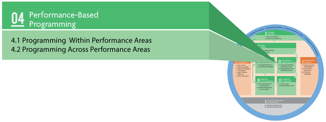 The TPM Framework showing ten components with Component 04 Performance-Based Programming called out. Subcomponents are 4.1 Programming Within Performance Areas and 4.2 Programming Across Performance Areas.