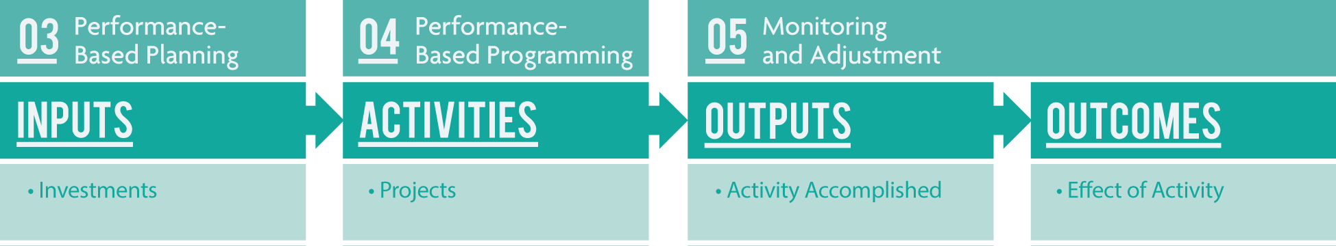 03 Performance-Based Planning: inputs (investments) flows to 04 Performance-Based Programming: activities (projects) flows to 05 Monitoring & Adjustment: outputs (activity accomplished) and outcomes (effect of activity).
