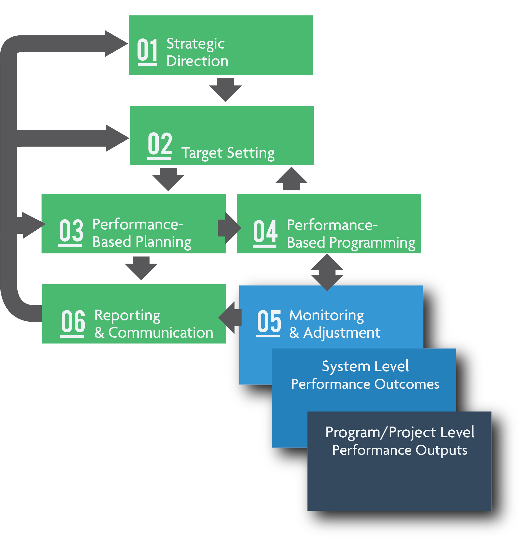 Flow chart showing Program/Project Level Monitioring (outputs) nested within System Level Monitoring (outcomes), and the relationships between Components 01-04 and Component 06.